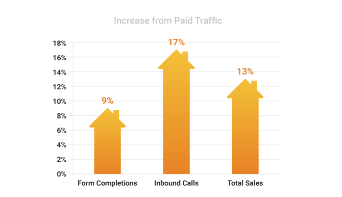 Vivint - Increase from paid traffic