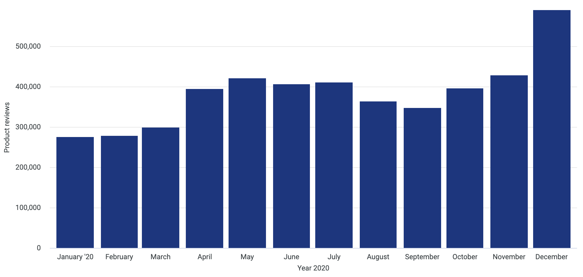 Product reviews left on Trustpilot.com between January 1st 2020 and December 31st 2020. Here, we can observe a significant increase in service reviews from October onwards.