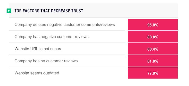 Top Factors That Decrease Brand Trust