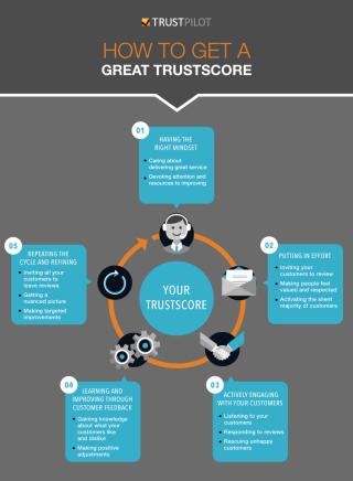 Trustscore Inforgraphic