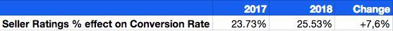 GSR - Conv. rate