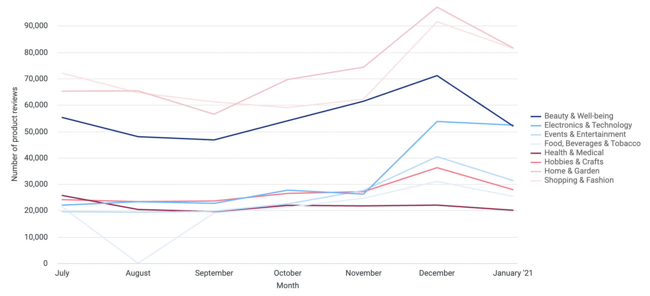 5 Product reviews per industry last six months