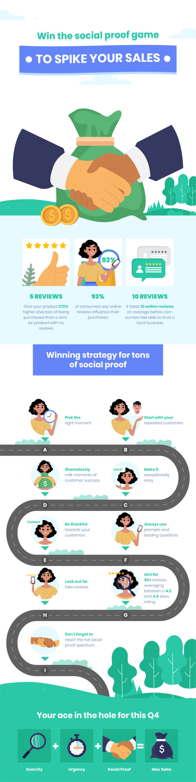 9 ways to use reviews to smash all sales records
