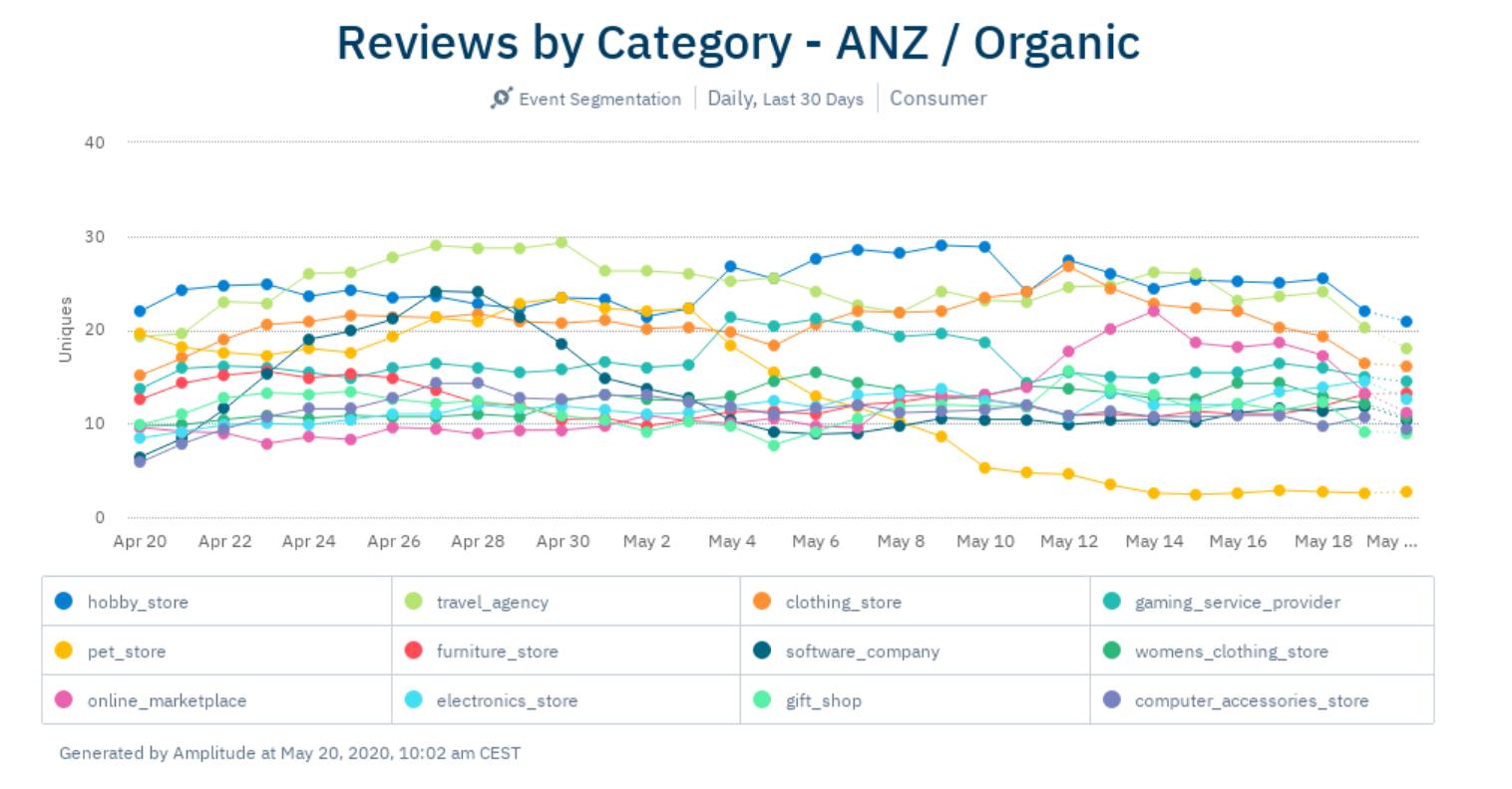 apr6-ANZ-organic-reviews