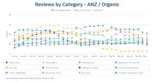 Verhalten der australischen und neuseeländischen Verbraucher während der Corona-Pandemie: Bewertungsaktivität auf Trustpilot