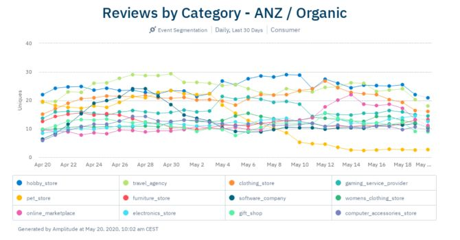 apr6-ANZ-organic-reviews