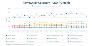 Verhalten der mitteleuropäischen Verbraucher während der Corona-Pandemie: Bewertungsaktivität auf Trustpilot