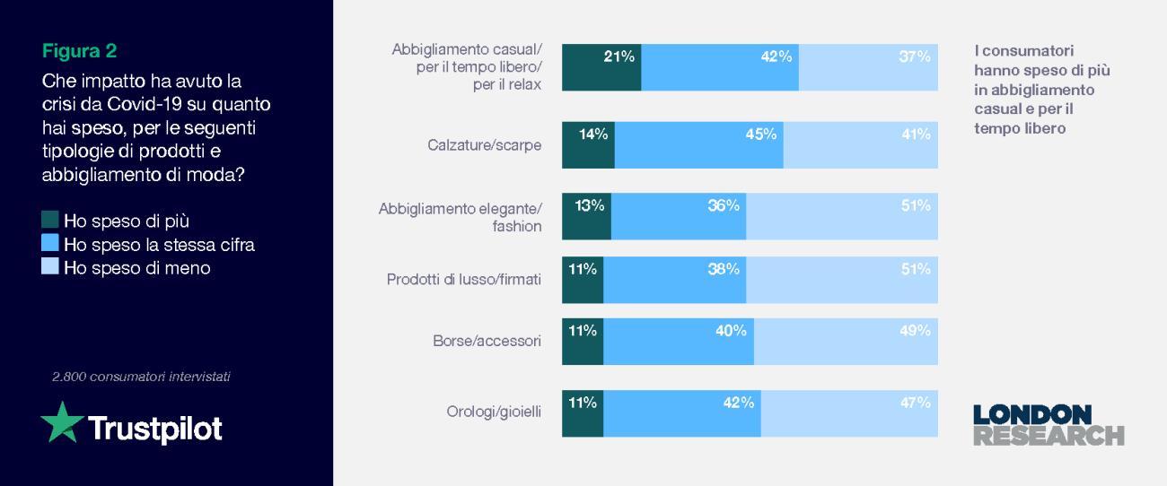 Figura 2: Che impatto ha avuto la crisi da Covid-19 su quanto hai speso, per le seguenti tipologie di prodotti e abbigliamento di moda?