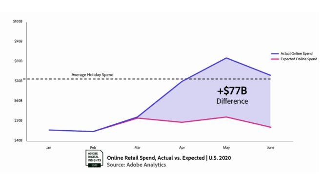 Online Retail Spend Actual vs Expected Adobe Analytics