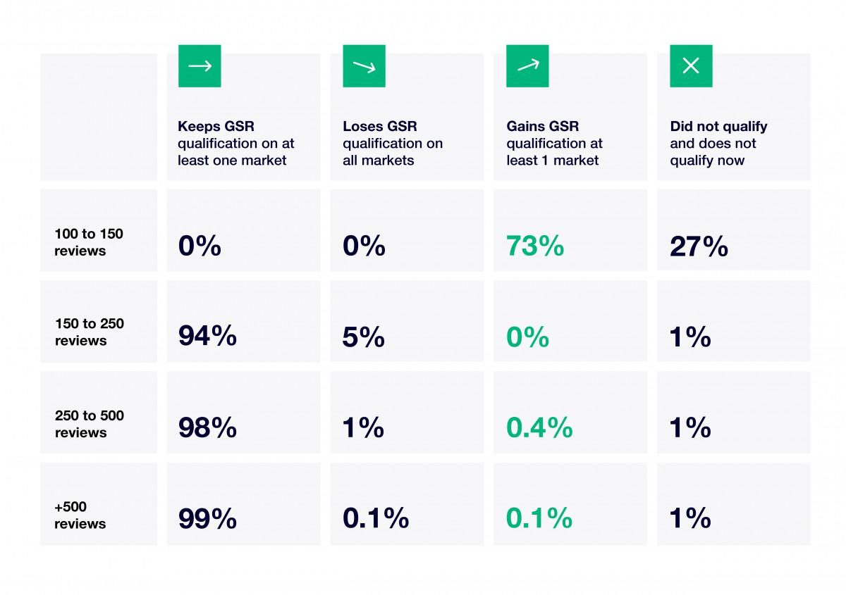 the effect of google seller rating changes 2018 Trustpilot