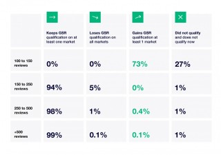 the effect of google seller rating changes 2018 Trustpilot