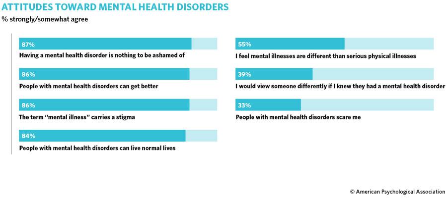 American Psychological Association survey on attitudes towards mental health disorders