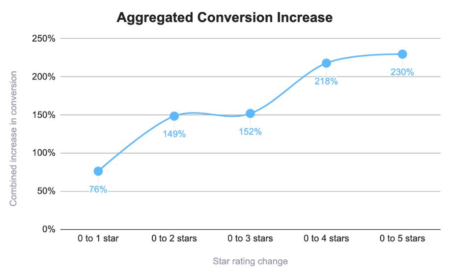 Conversion increase