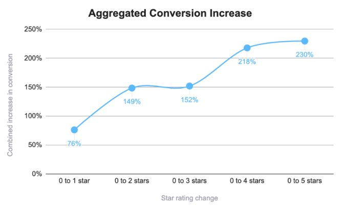 Conversion increase