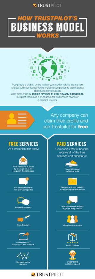 Trustpilot complete business model infographic