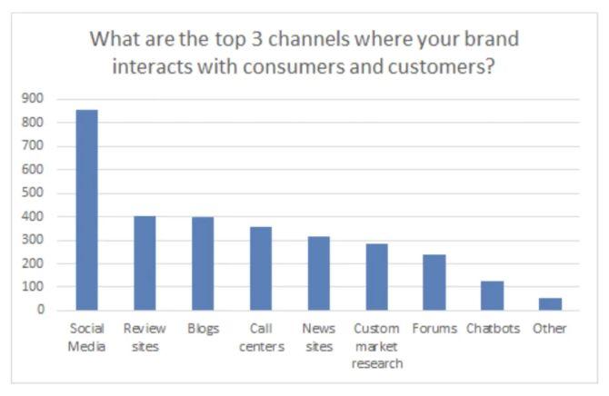 Welches sind die Top-3-Kanäle, auf denen Ihre Marke mit Verbrauchern und Kunden kommuniziert? Das Ergebnis: Soziale Medien, Bewertungsportale und Blogs.