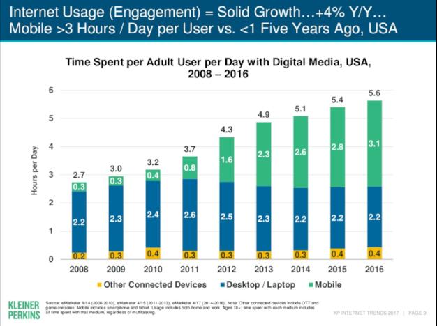 Säulendiagramm zur Internetnutzung über Desktop-PCs und Laptops sowie in zunehmendem Maße Smartphones