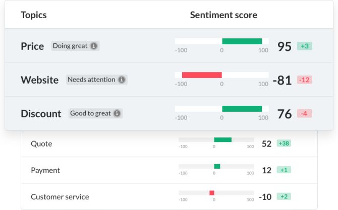 Trustpilot machine learning tool sentiment score