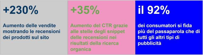 Statistiche italiane