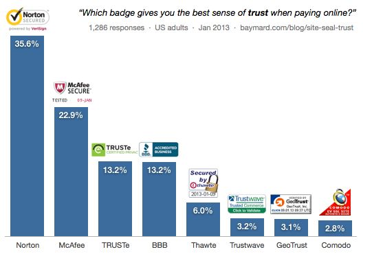 Graph showing which kind of trust and security symbols are best