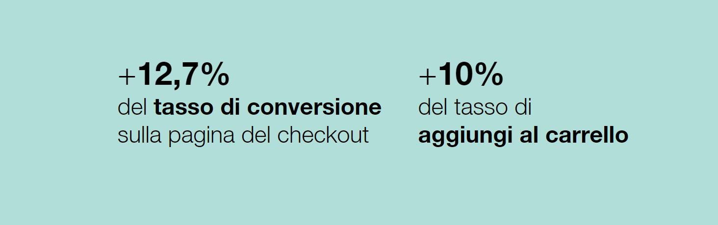 FRMODA - immagine che mostra l'aumento del tasso di conversione di aggiunta al carrello
