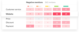 trustpilot machine learning tool heatmap
