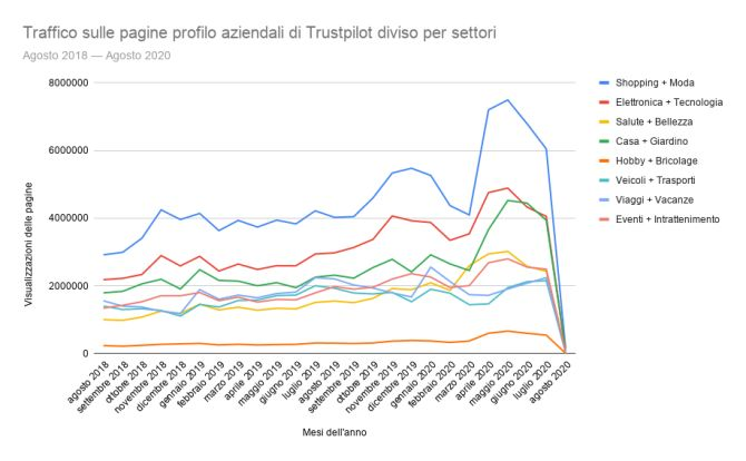 Traffic to Trustpilot Profile Pages by Industry