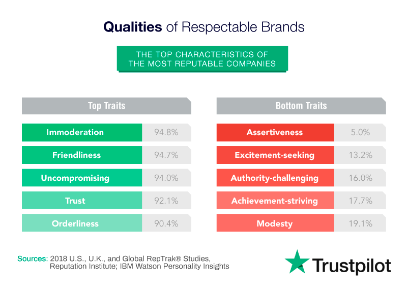 qualities of respectable brands