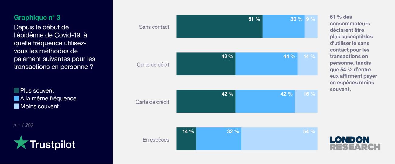FR 2021 Consumer finance report - Graph 3