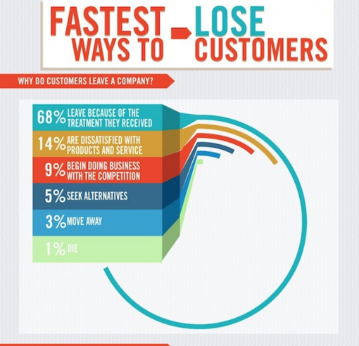 Fastest Ways to Lose Customers from Neil Patel