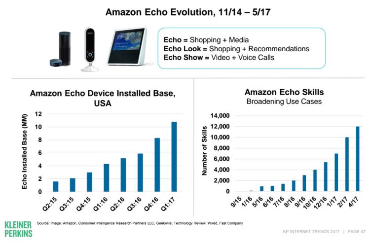 Säulendiagramme zur Entwicklung von Amazon Echo