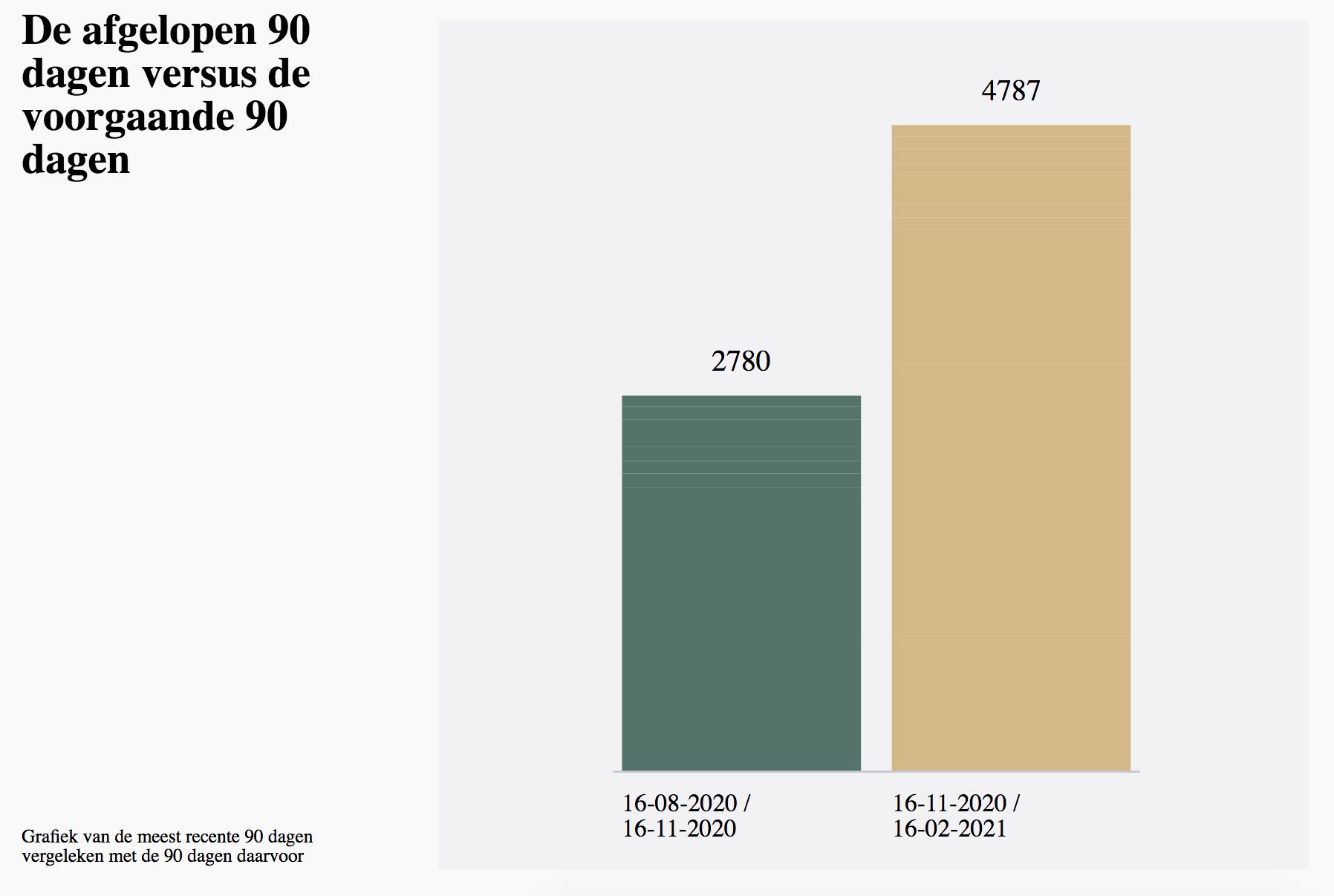 Aantal reviews met 'geestelijke gezondheid', 'welzijn' en/of 'wellness' erin, geplaatst op Trustpilot tussen augustus en november 2020, en tussen november en februari 2021.