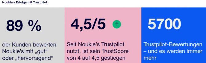 Noukie's Erfolge mit Trustpilot: 89 % der Kunden bewerten Noukie's mit gut oder hervorragend. Seit Noukie's Trustpilot nutzt, ist sein TrustScore von 4 auf 4,5 gestiegen. Noukie's hat inzwischen über 5700 Trustpilot-Bewertungen – und es werden immer mehr.