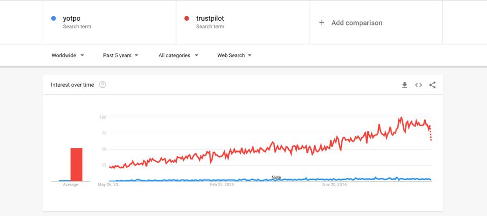 Trustpilot vs. Yotpo: Google Searches