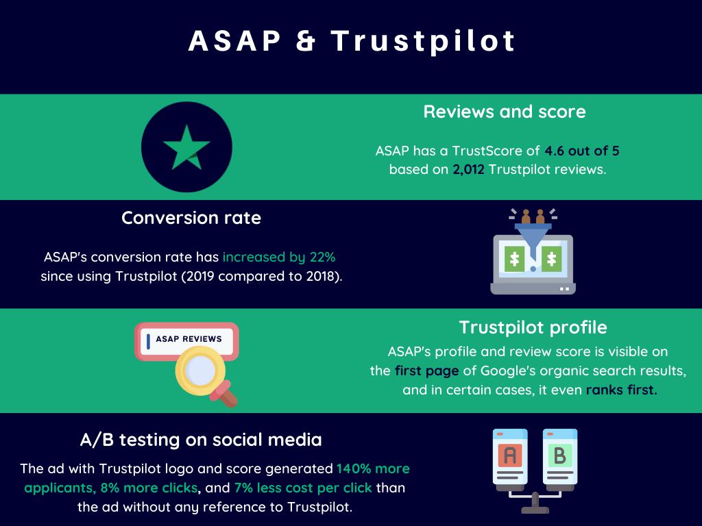 ASAP and Trustpilot