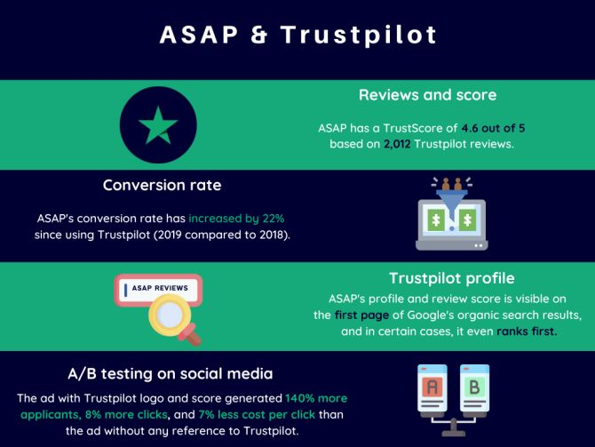 ASAP and Trustpilot