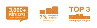 Bookbyte statistics