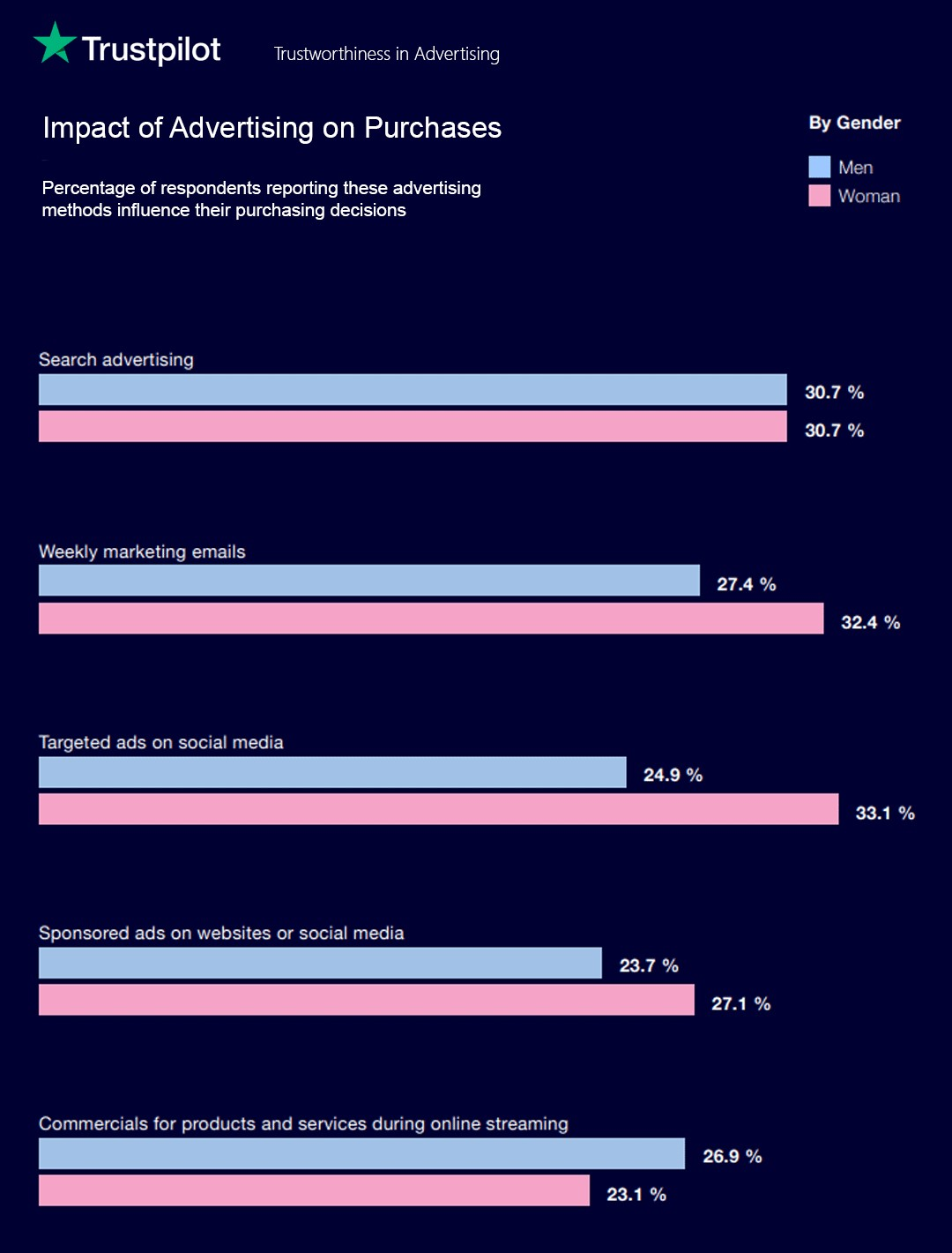 Verbrauchereinblicke zum Einfluss von Werbung auf Kaufentscheidungen, aufgeschlüsselt nach Geschlecht