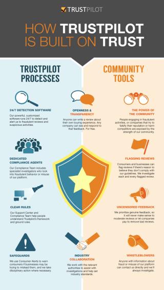 How Trustilot builds trust Infographic
