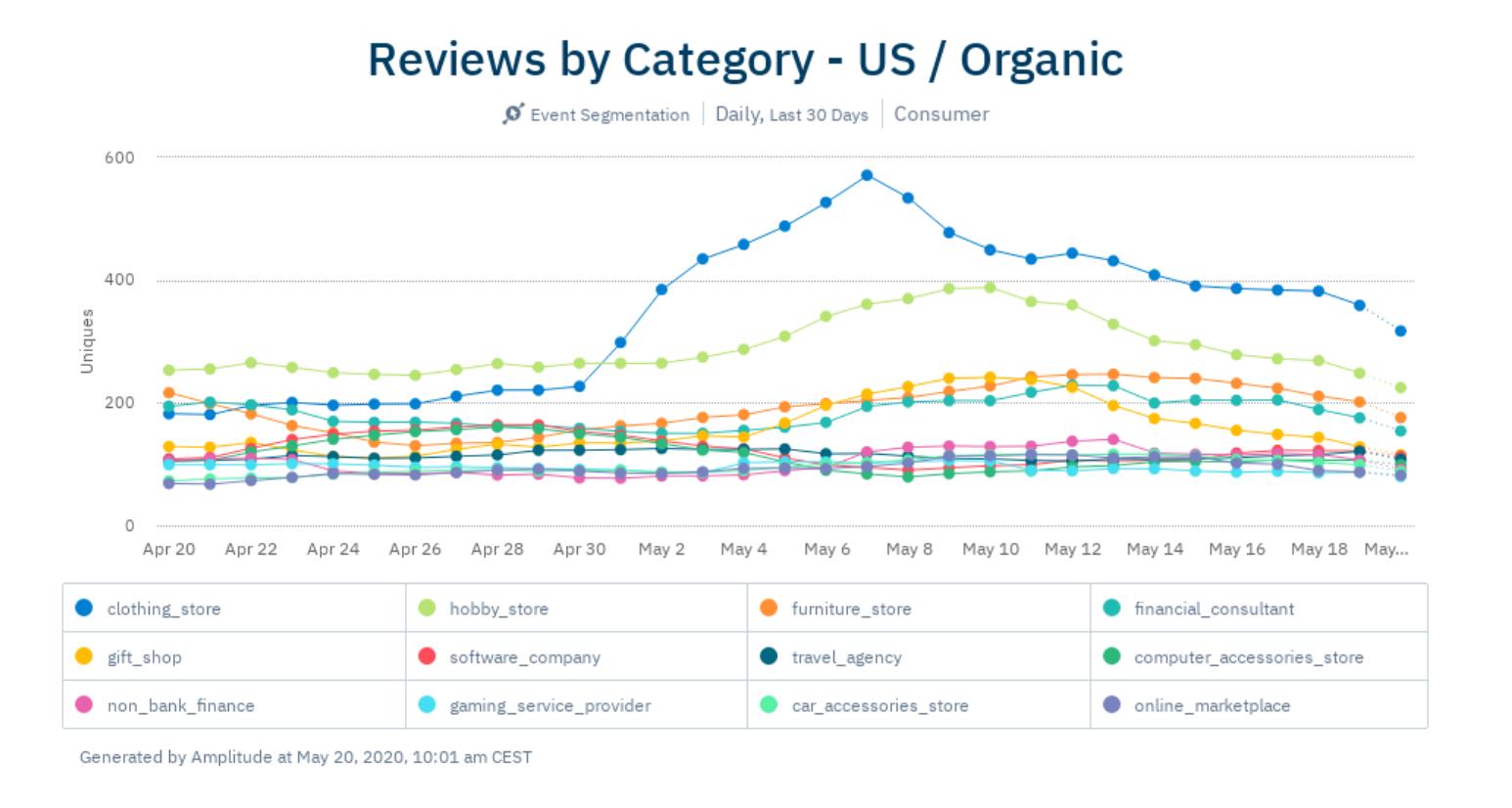 apr6-US-organic-reviews