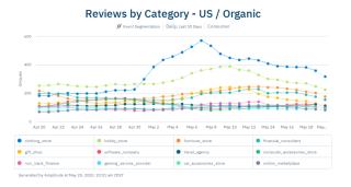 Verhalten der amerikanischen Verbraucher während der Corona-Pandemie: Bewertungsaktivität auf Trustpilot