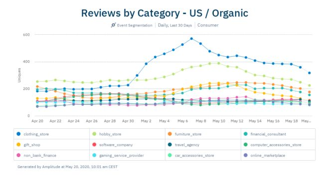 apr6-US-organic-reviews