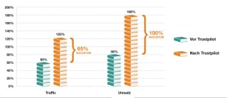 Säulendiagramm - Jährliches Wachstum von Traffic und Umsatz vor und nach Beginn der Zusammenarbeit mit Trustpilot
