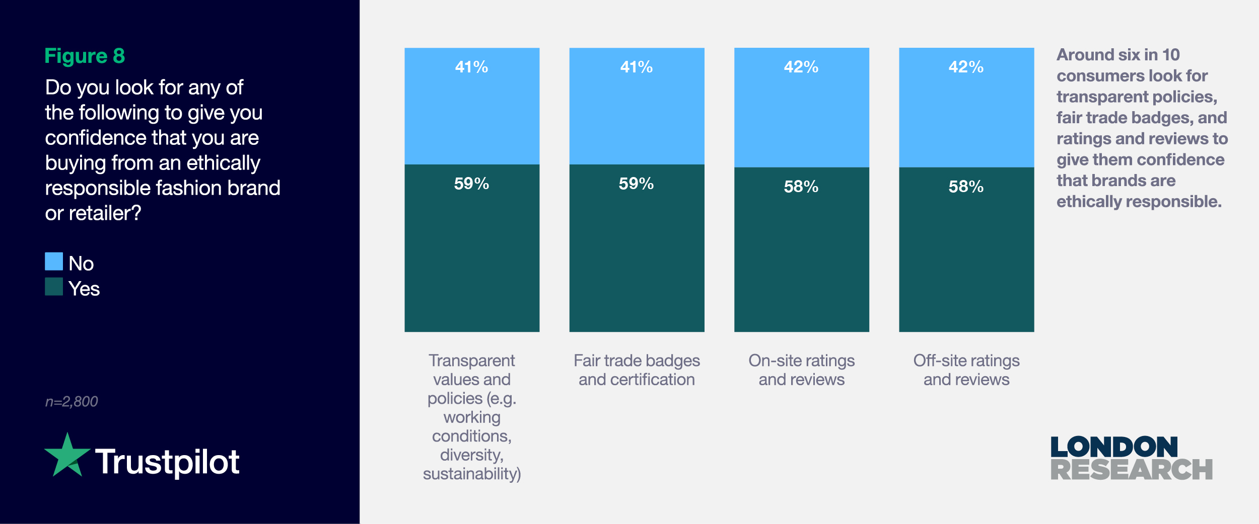 Figure 8: Do you look for any of the following to give you confidence that you are buying from an ethically responsible fashion brand or retailer?