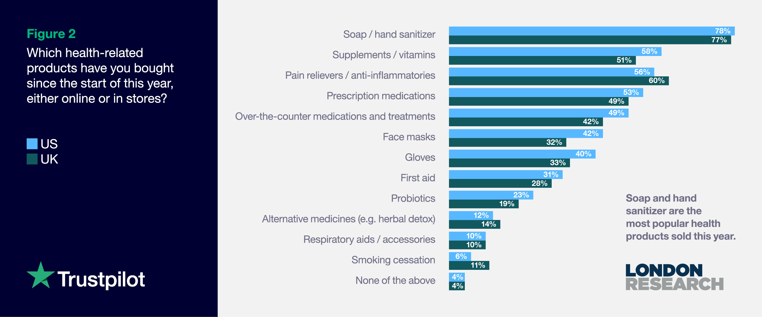 Figure 2: Which health-related products have you bought since the start of this year?