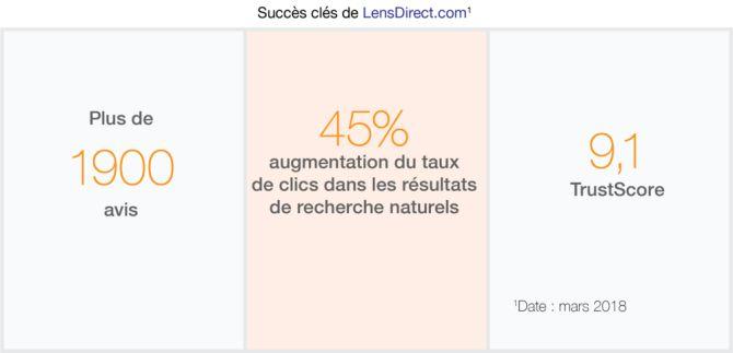 succès+clés+de+Lensdirect+avis+clients+trustpilot