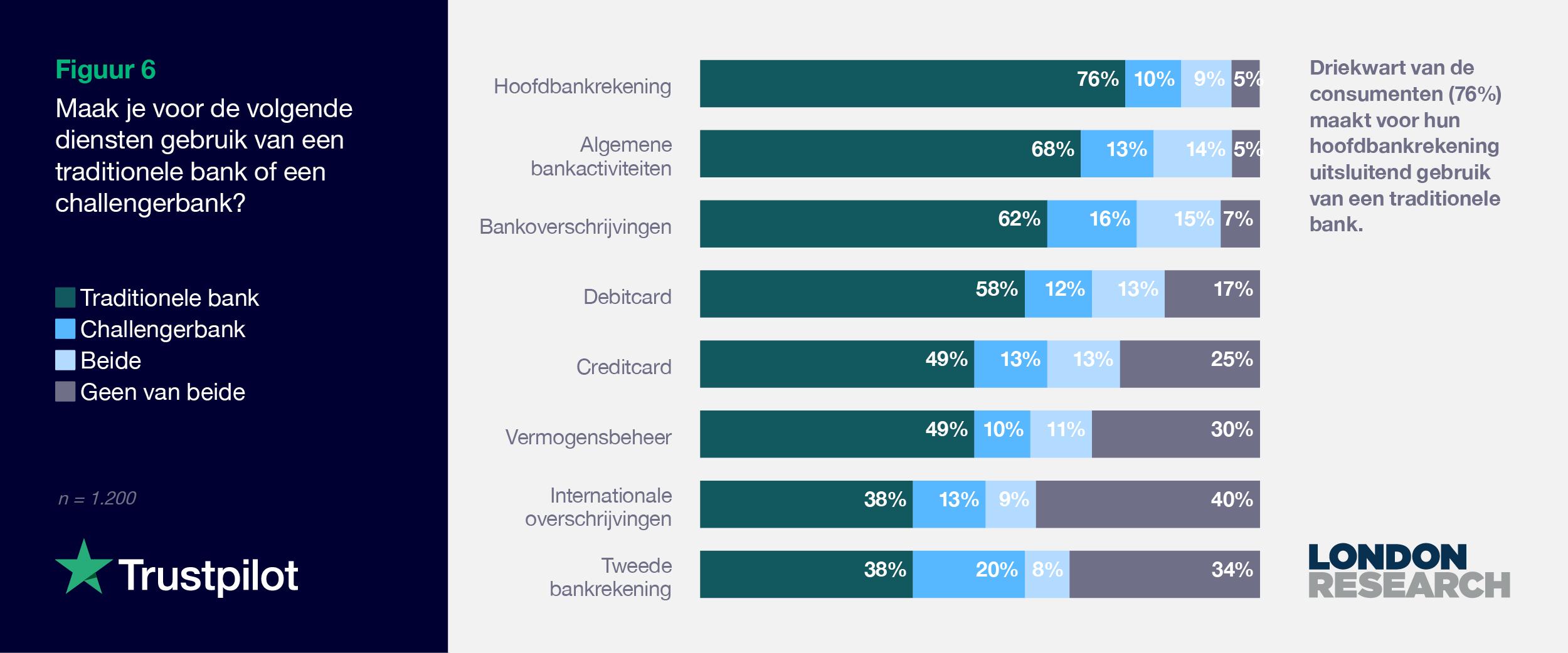 NL 2021 Consumer finance report - Graph 6