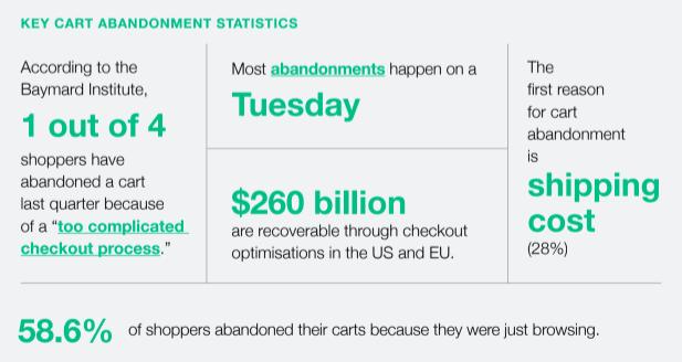key cart abandonment statistics