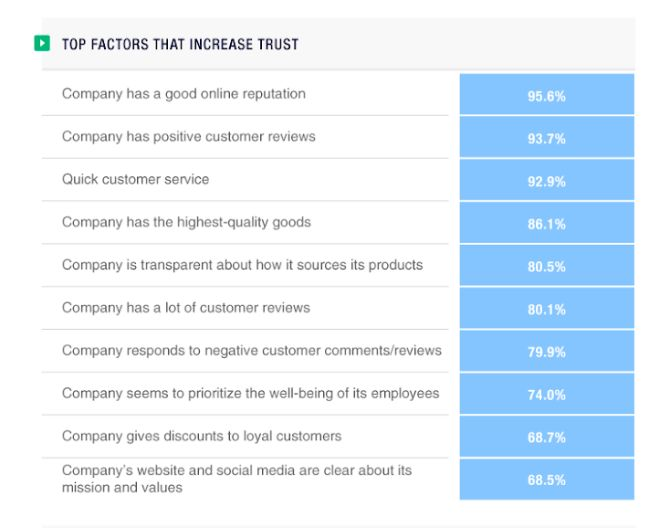 Top Factors that Increase Brand Trust