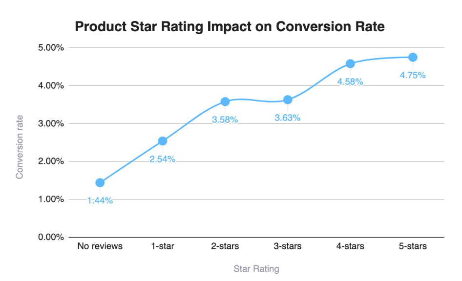 AnnSummers Product Reviews Impact on Conversion Rate